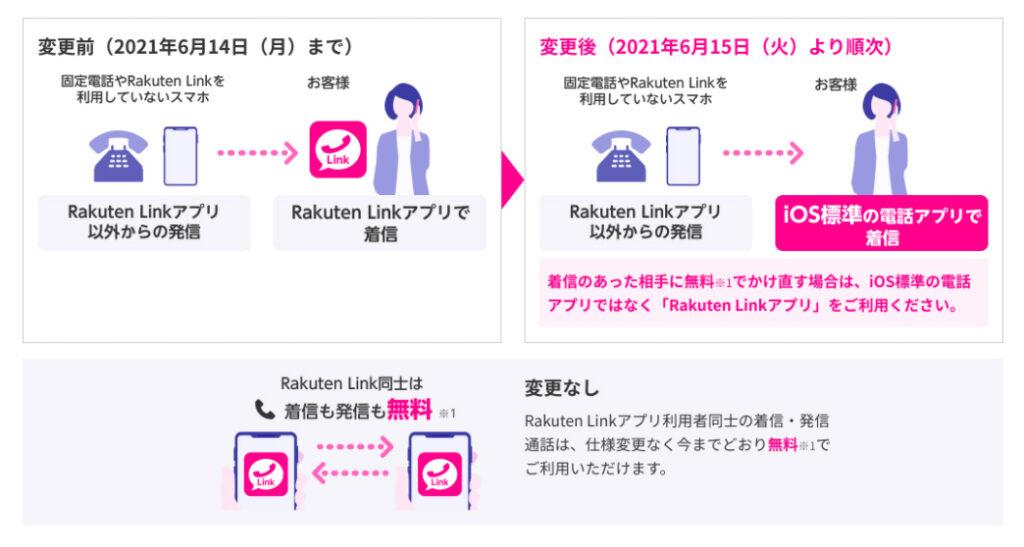 楽天モバイル公式サイトより引用